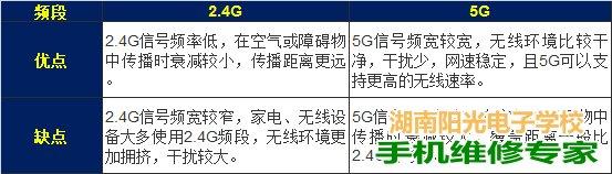 5G WiFi网络和2.4G有哪些区别?两者有哪些优缺点?